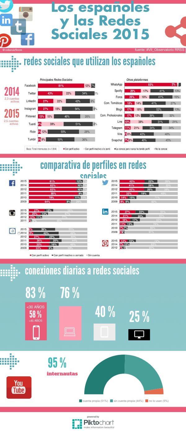 infografia redes sociales 2015.jpg