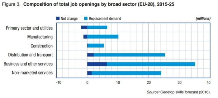 cambios-trabajos-2015_2025