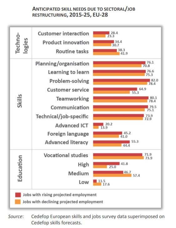 necesidades formativas por reestructuracion trabajo_sector EU28