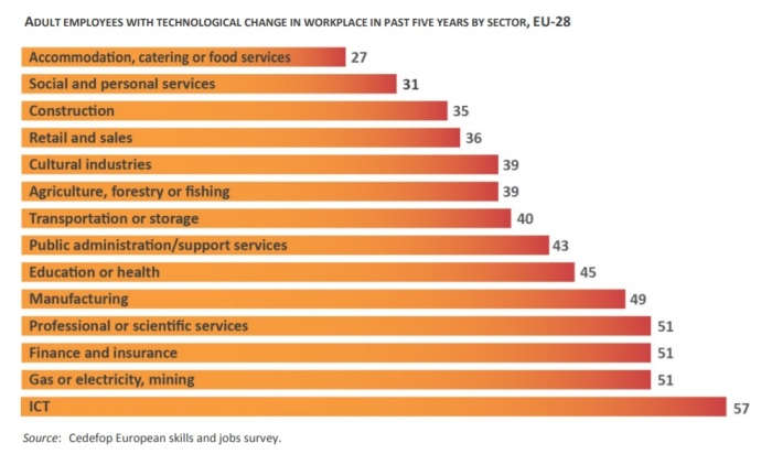 sectores y cambios tecnologicos EU 28