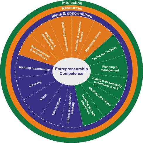 jrc-entrecomp-framework-wheel_0