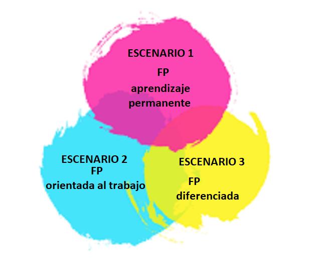 3 escenarios